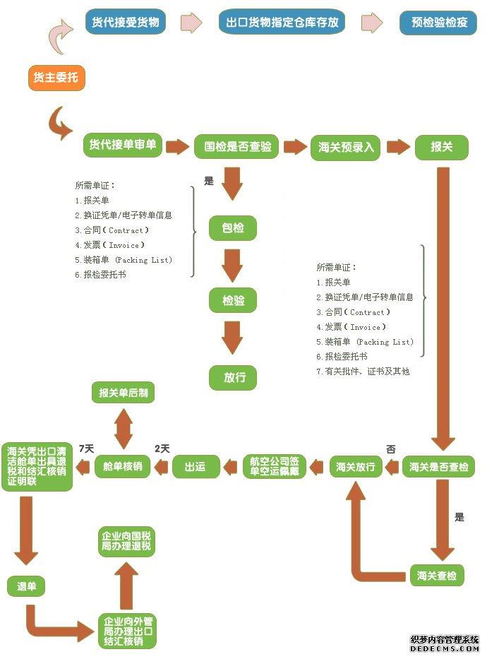 东方航空国际货运代理空运流程图